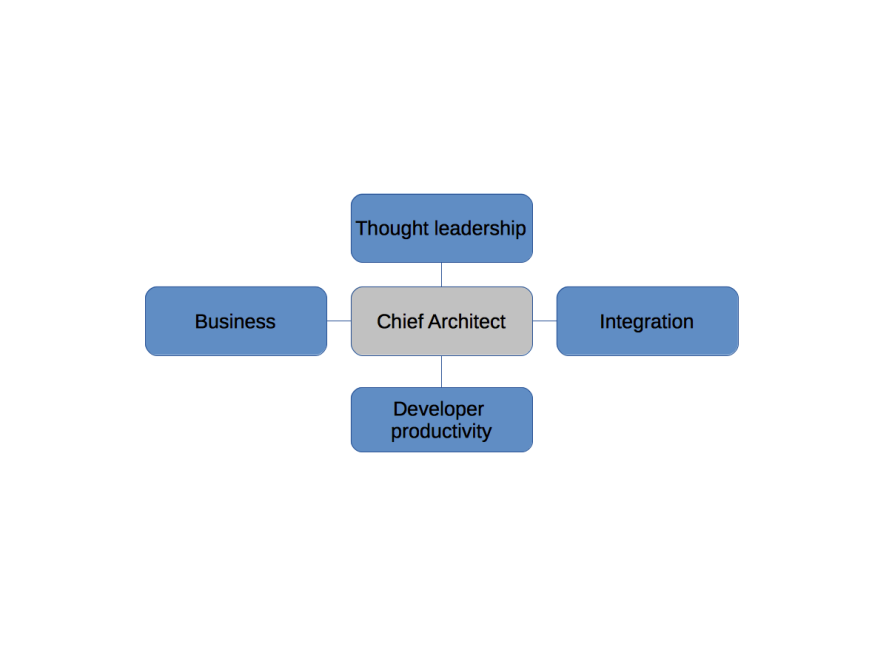 Chief Architects must wear many hats